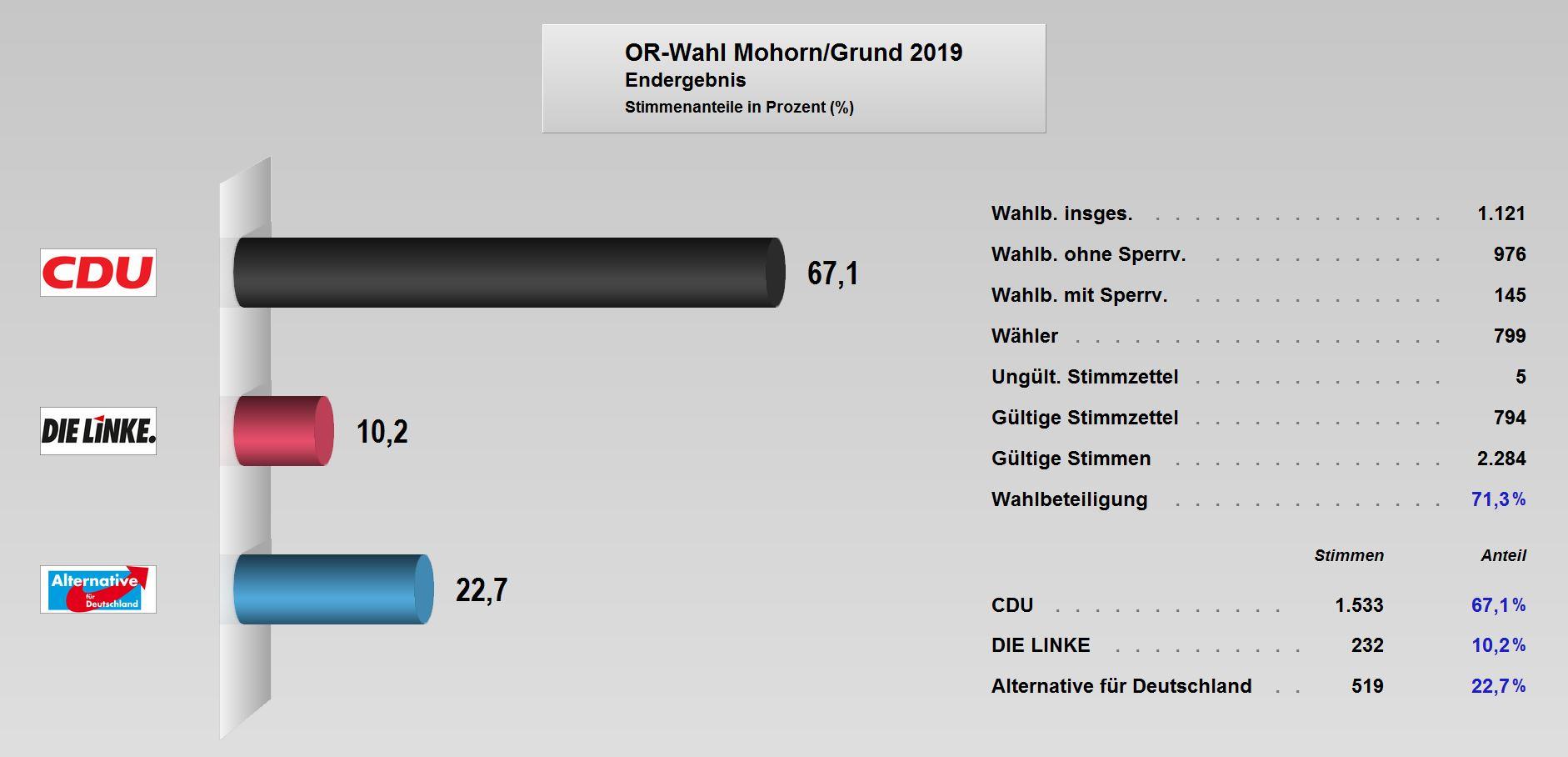 OR-Wahl_2019_Endergebnis Mohorn-Grund.JPG