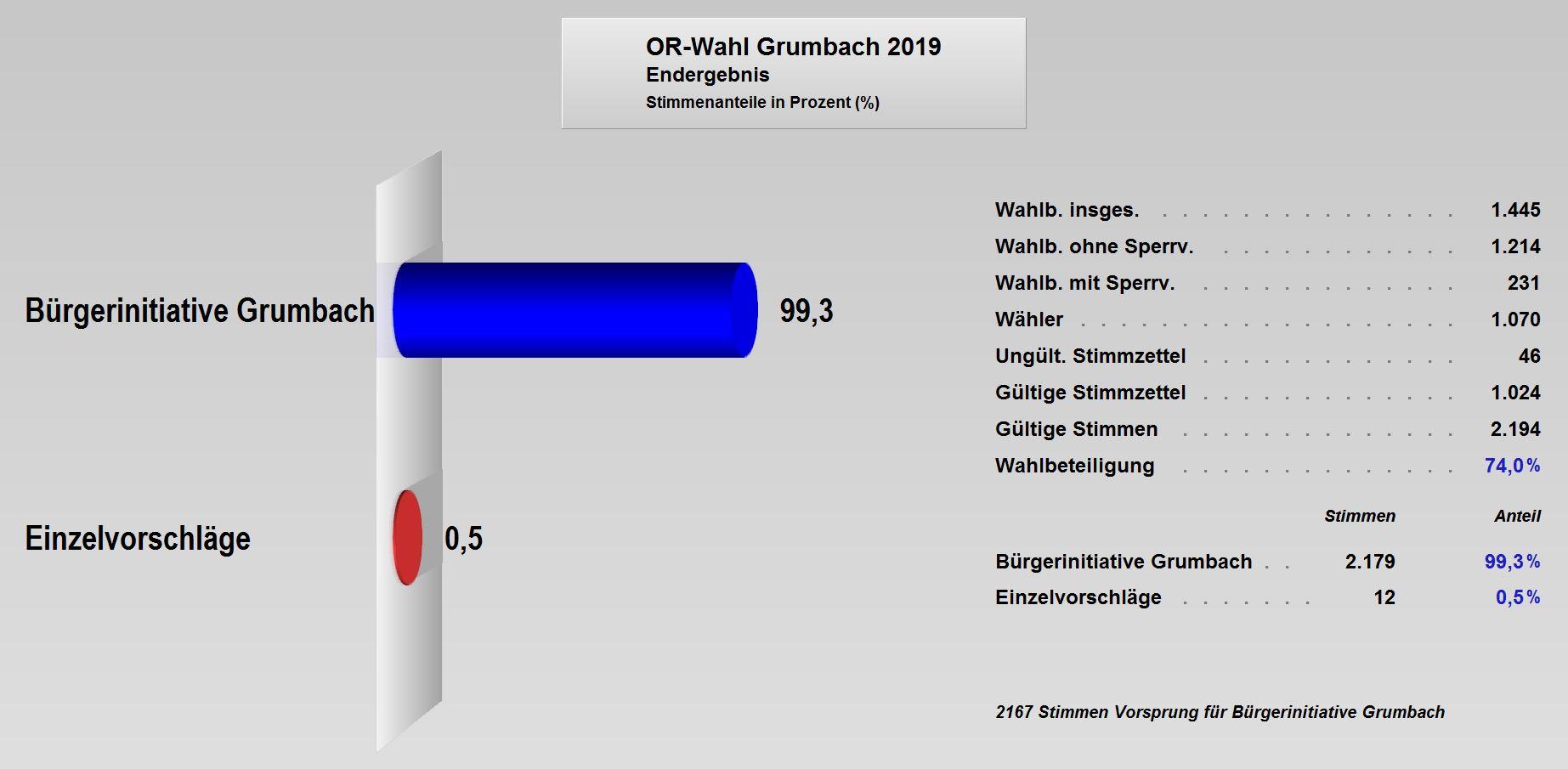 OR-Wahl_2019_Endergebnis Grumbach.JPG