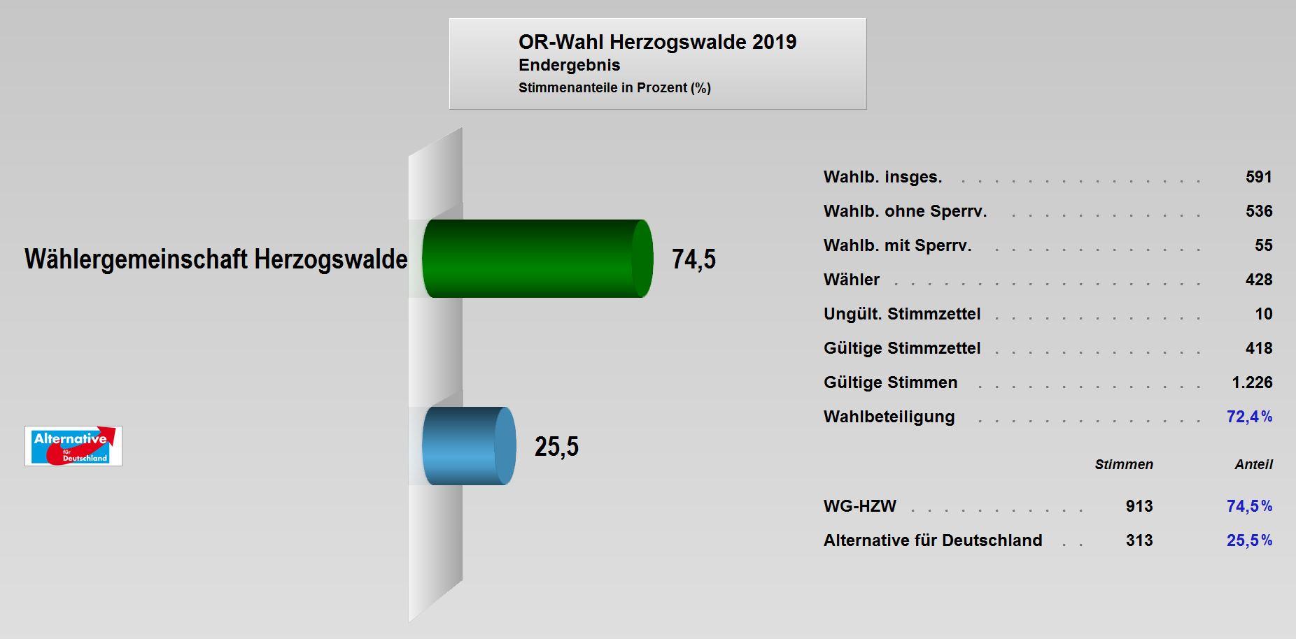OR-Wahl_2019_Endergebnis_Herzogswalde.JPG