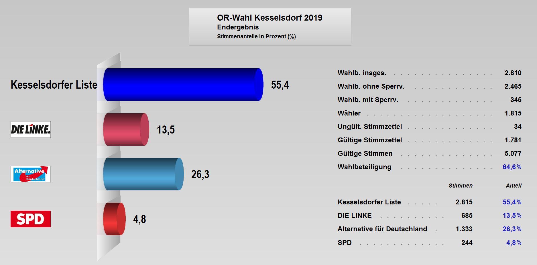 OR-Wahl_2019_Endergebnis_Kesselsdorf.JPG