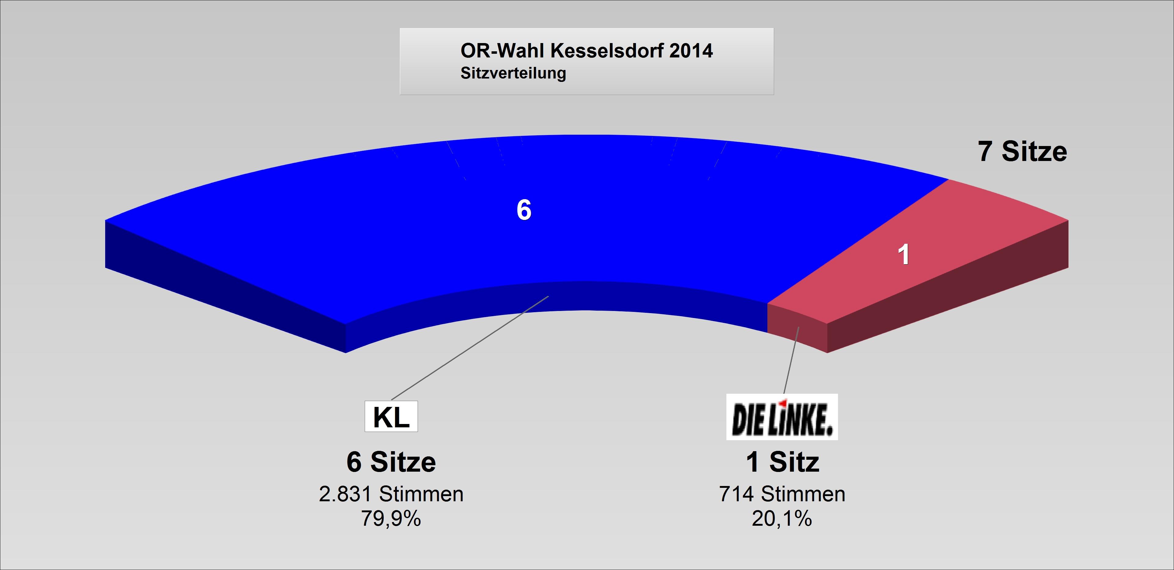 ORat2014-Kesselsdorf_Sitzverteilung.jpg
