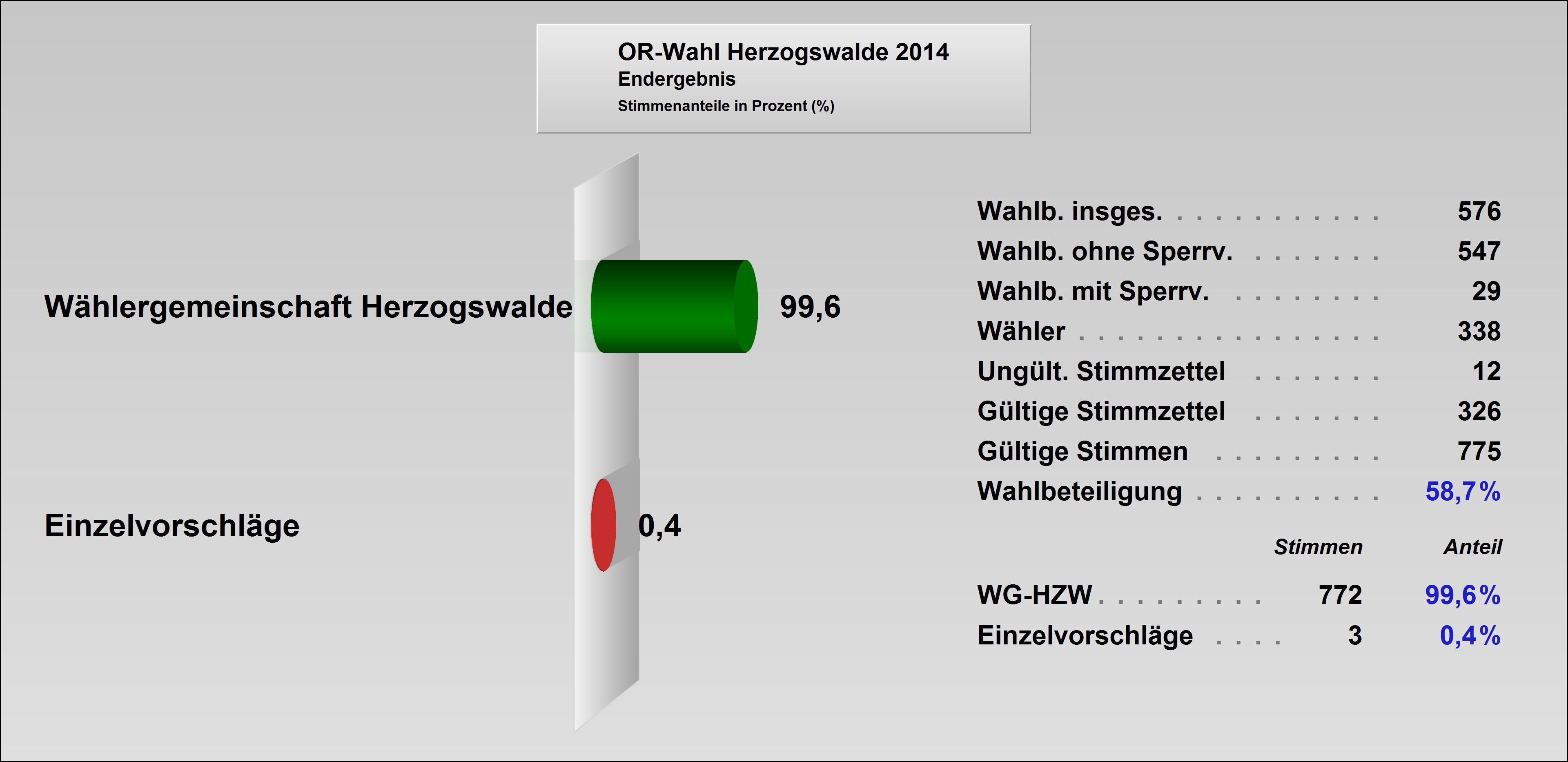 ORat2014-Herzogswalde.jpg