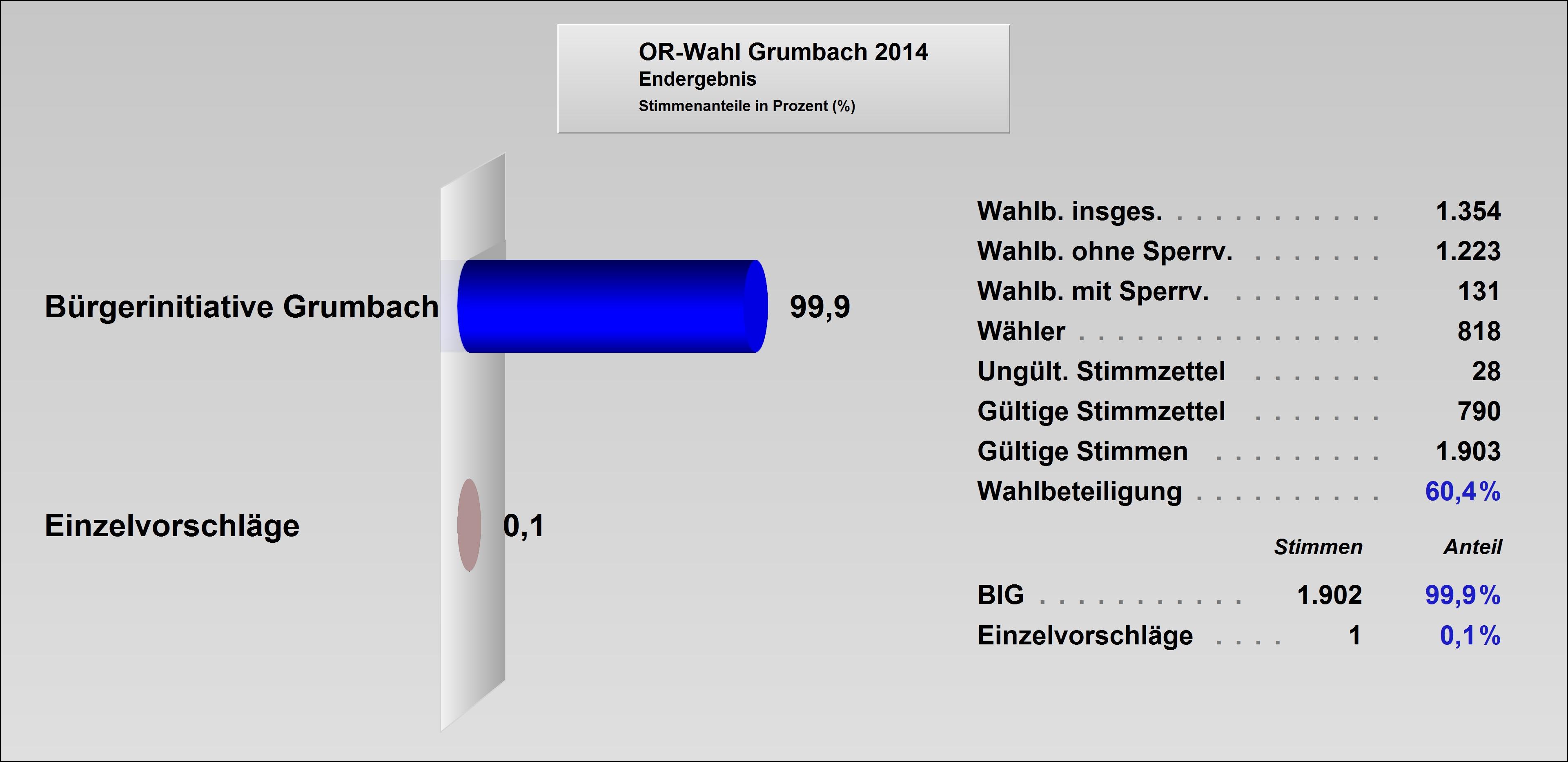 ORat2014-Grumbach.jpg