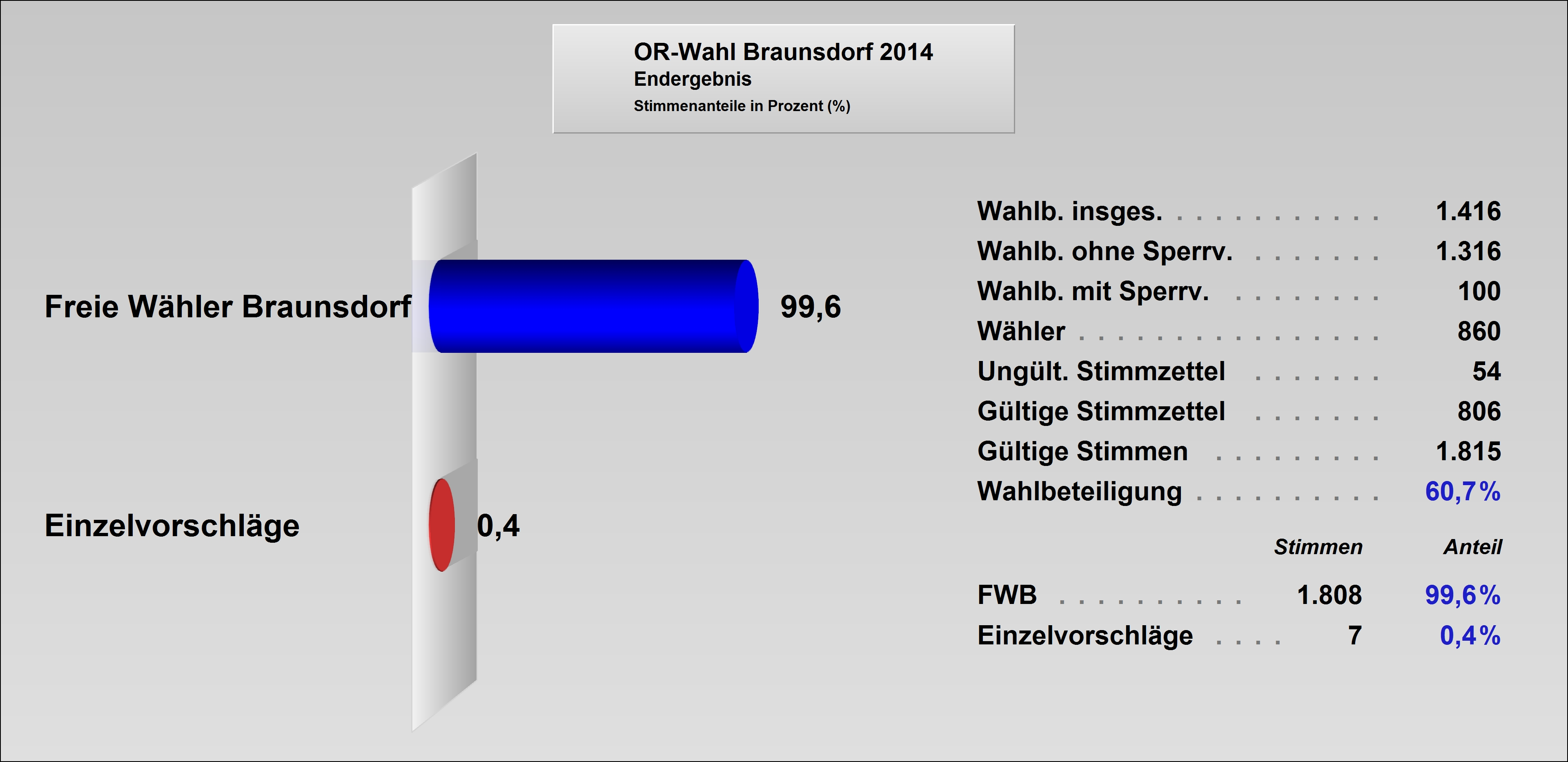 ORat2014-Braunsdorf.jpg