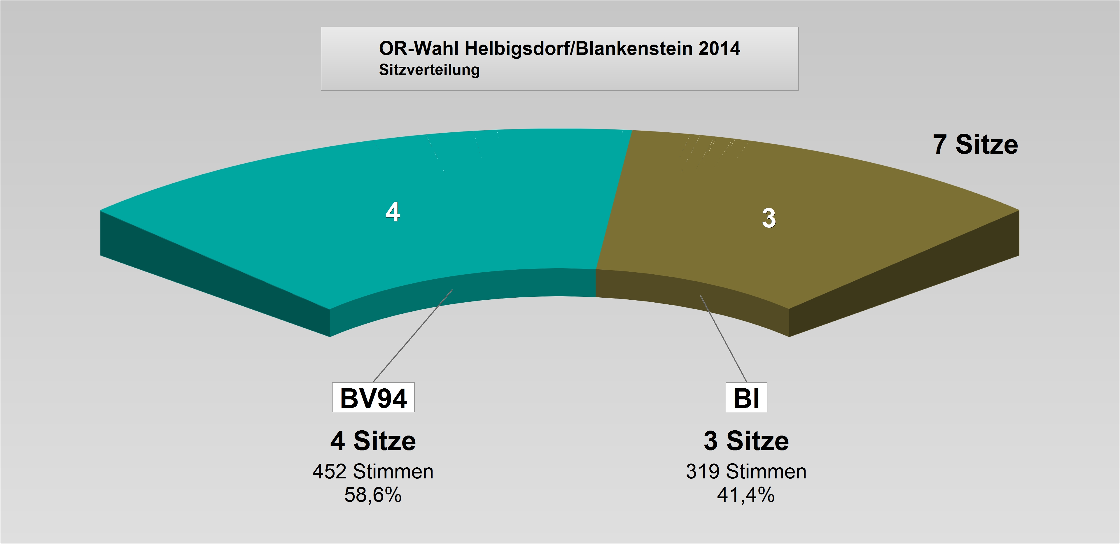 ORat2014-Helbigsdorf-Blankenstein_Sitzverteilung.jpg